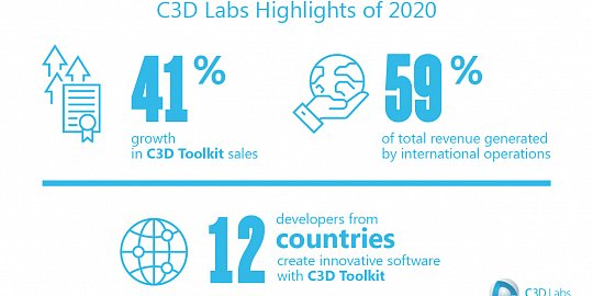 C3D Labs Reports FY2020  Financial Results